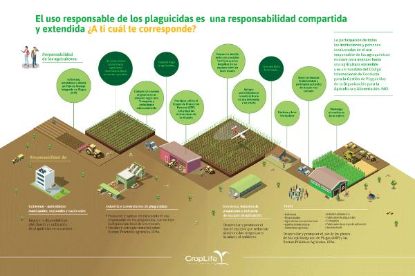 El Uso Responsable de los Plaguicidas es una Responsabilidad Compartida